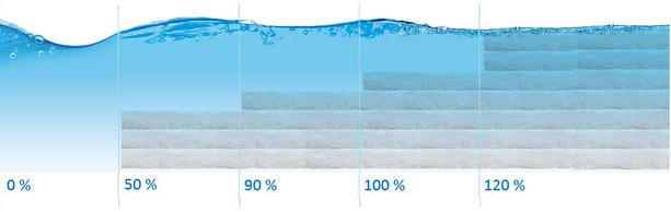 Sezione Rallentamento Interno - Sacche Acqua Materasso