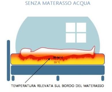 Temperatura Letto senza Materasso Acqua